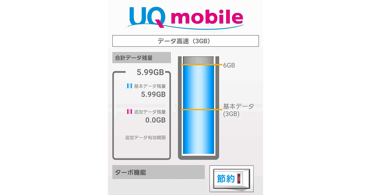 UQmobile〜ターボ機能